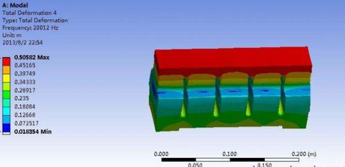 nd26751326-how_to_use_fem_ansys_parameter_optimization_and_probability_design_of_ultrasonic_welding_horn